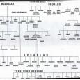 * Av. Sadun KÖPRÜLÜ Türkmen oymak, boylarından bir bölümler. 1-Gündüz oğulları oymağı: Harput, Elazığ Diyarbakır, Mardin Van, Şanlıurfa, Malatya, Suriye, Lübnan, Libya bulunmaktadır. Artuklular, Döğerleri oymakları: bugünkü Mardin, Şanlıurfa, Kerkük […]