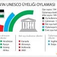 Abd ve İsrail ,BM'nin Bilim Eğitim ve Kültür Kurumu'ndaki (UNESCO) oy hakkını bugün resmen kaybetti. UNESCO genel konferansında bugün kuruluşun bütçesine katkı payını iki yıldır ödemeyen ABD'nin oy hakkının iptal […]