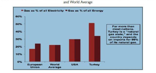 ( Çevirisi yakın zamanda ) Öz Bu makalenin amacı, Türkiye'nin 21. yüzyılda Avrasya'nın merkezindeki eşsiz enerji koridoru rolünün incelenmesidir. Petrolün ve doğalgazın, endüstrinin yanı sıra diğer alanlarda da kullanılmaya başlanmasıyla […]